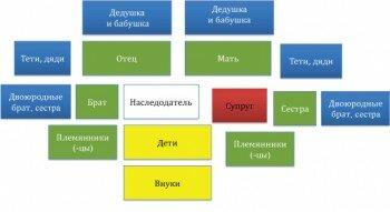 схема родственников умершего